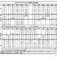 200904現在アテネ-テッサロニキ間鉄道時刻表