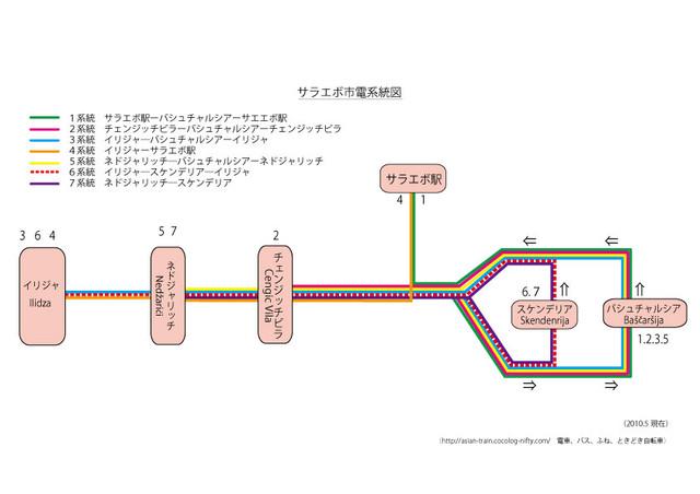 サラエボ路面電車系統図