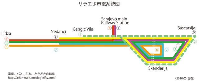 サラエボ市電系統図