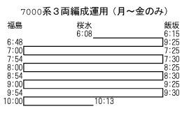 福島交通7000系3連運用