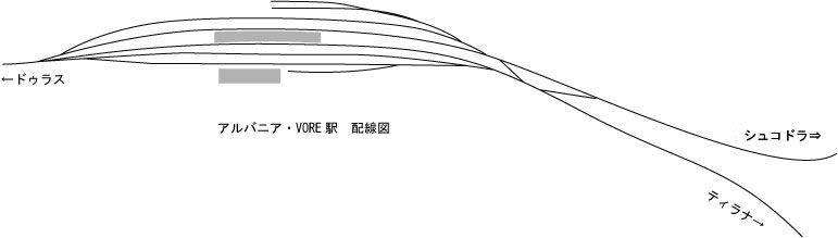 アルバニア鉄道Vore駅配線図